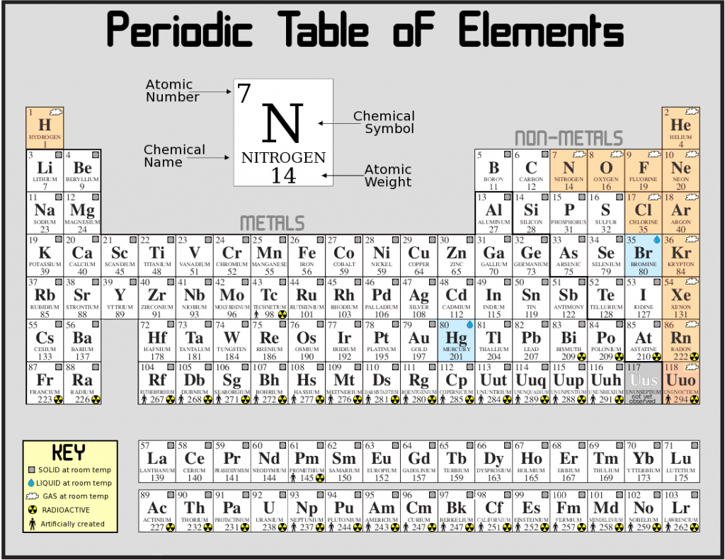 The Periodic Table - Elementary So Far... - NaturPhilosophie