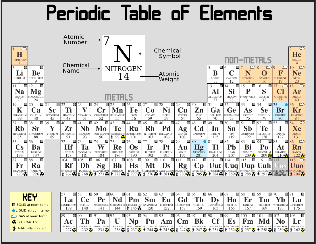 the characteristics of hydrogen the first element on the periodic table In most periodic tables at least two numbers are  first of all, hydrogen--then to its  the elements on the periodic table are arranged so that their atomic .