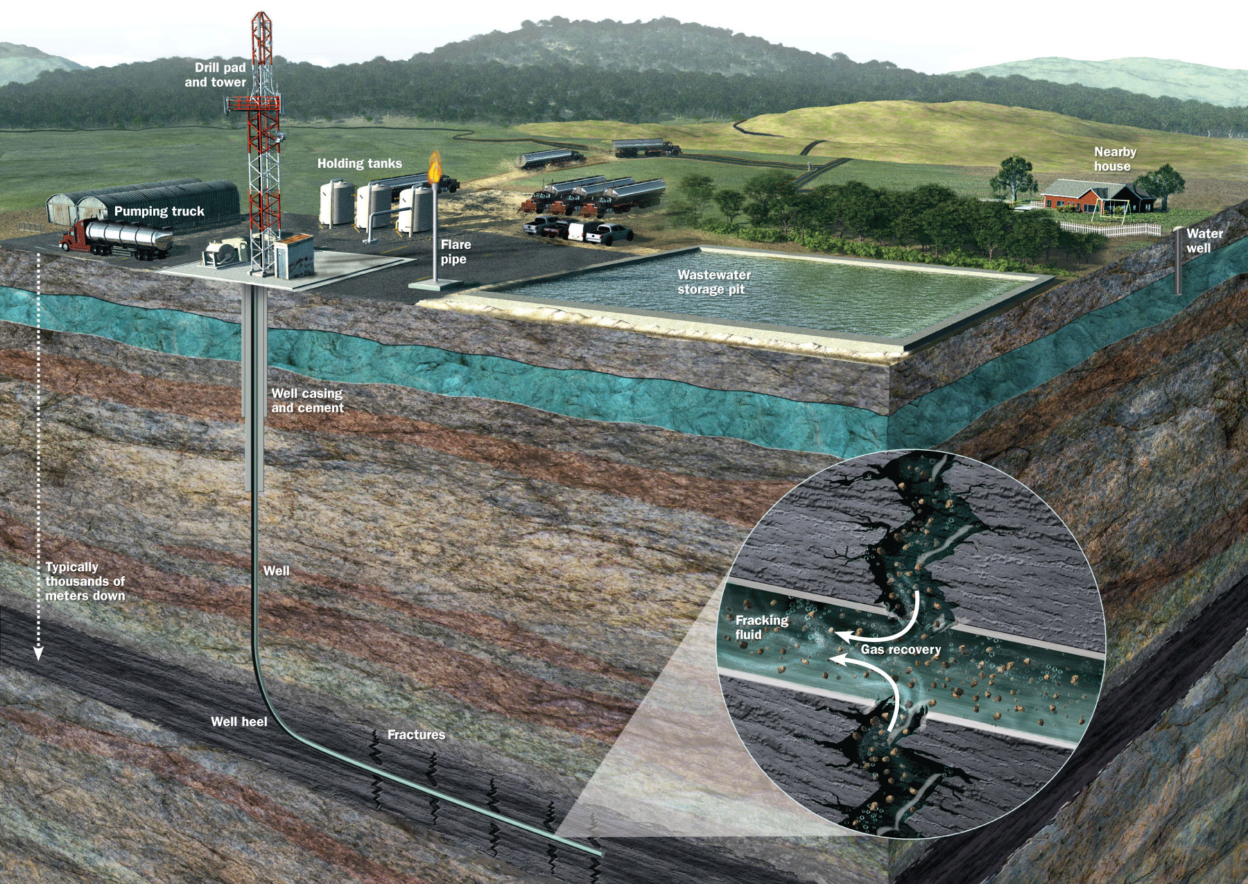 fracking water pollution and hydraulic fracturing Water used for fracking is increasing  analysis and map of water use from hydraulic fracturing  this week because of water pollution and .