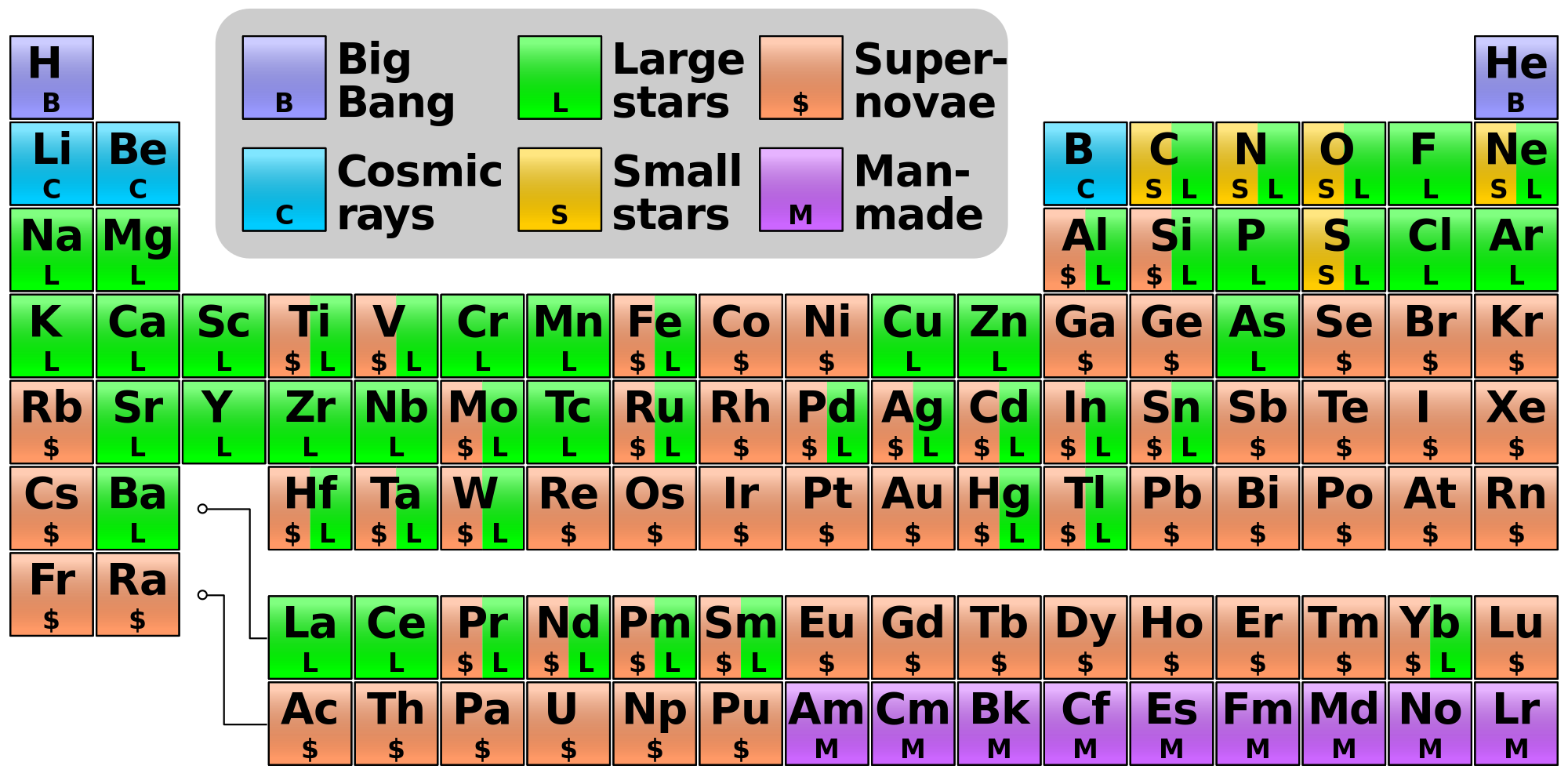 What is the 7th element on the periodic table images periodic 7th element on the periodic table choice image periodic table images 7th element periodic table gallery gamestrikefo Images
