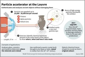 Infographic about the Louvre's Particle Accelerator. The particle accelerator at the Louvre authenticates and analyses ancient objects without damaging them. 1) Particles (such as protons, alpha particles and helium ions) are speeded up to 20,000 - 30,000 km per second. 2) Beam of high-energy particles bombards the artefact. 3) Artefact emits x-rays and gamma rays. 4) Detectors identify chemical elements present in the outer layers of the object to show where, when and how it was made. 2017 upgrade: New AGLAE (French acronym for Grand Louvre Elementary Analysis Accelerator) is automated, more sensitive and less likely to damage artefacts than its 30-year-old predecessor. Examples of applications: Analyses glass, ceramics and metals to determine where the minerals were mined. Has confirmed a quartz crystal skull, thought to be Maya or Aztec, dated in reality from the 18th-19th century. Detects chemical traces of paint to reveal an item's original colours. Source: CNRS
